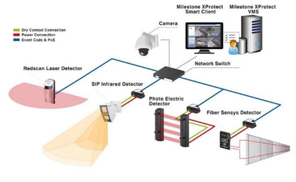 Perimeter Security Vit Solutions